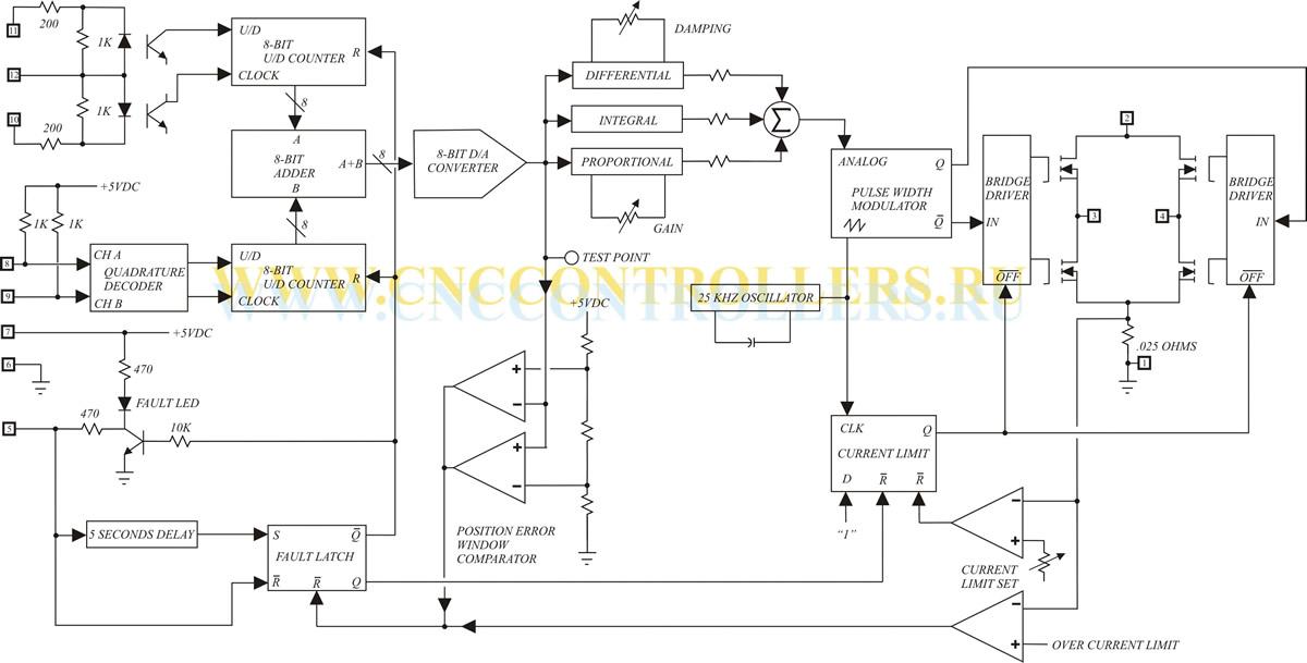 cтруктурная схема ADR920